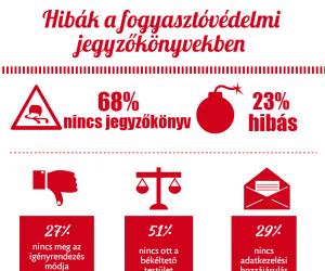 Hibák a fogyasztóvédelmi jegyzőkönyvekben